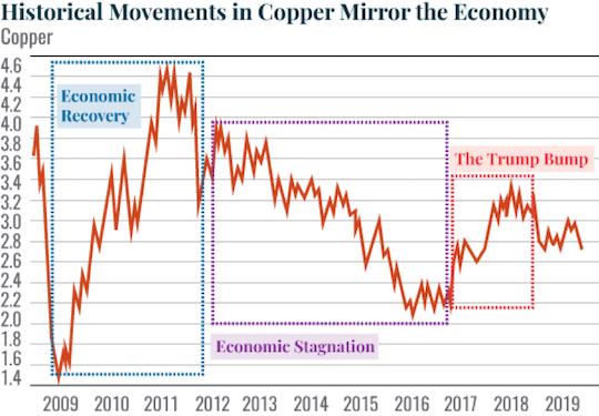 Historical Movements in Copper Mirror the Economy