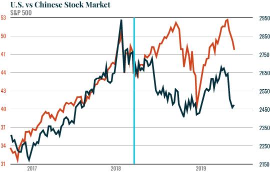 US vs. Chinese Stock Market
