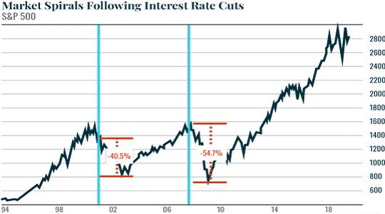 Market Sprials Following Interest Rate Cuts