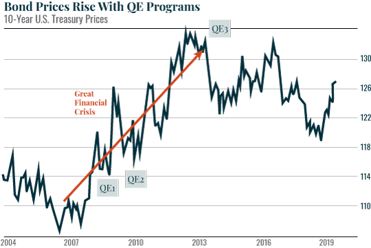 Bond Prices Rise With QE Programs
