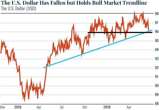 The US Dollar Has Fallen but Holds Bull Market Trendline