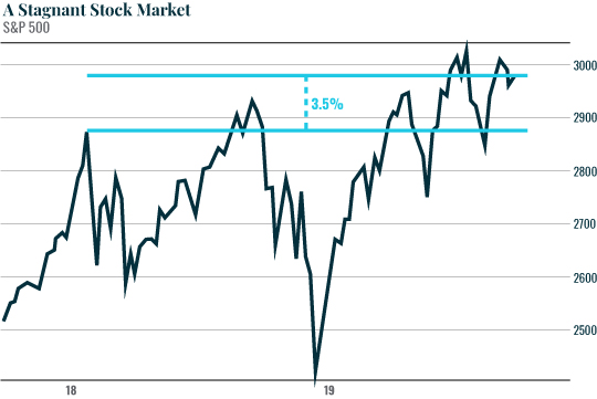 A Stagnant Stock Market