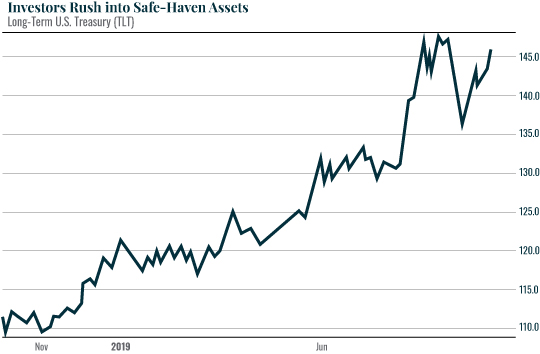 Investors rush into safe-haven assets
