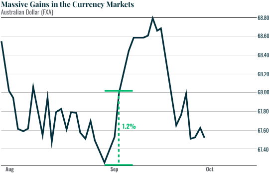 Massive Gains in the Currency Markets