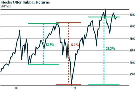 Stocks Offer Subpar Returns