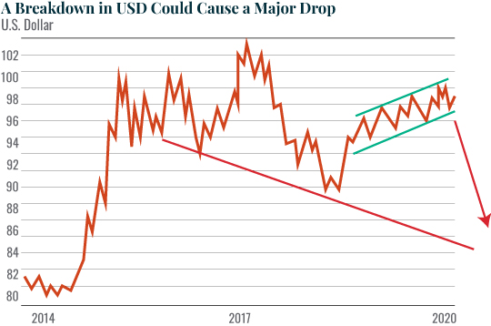 A Breakdown in USD Could Cause a Major Drop