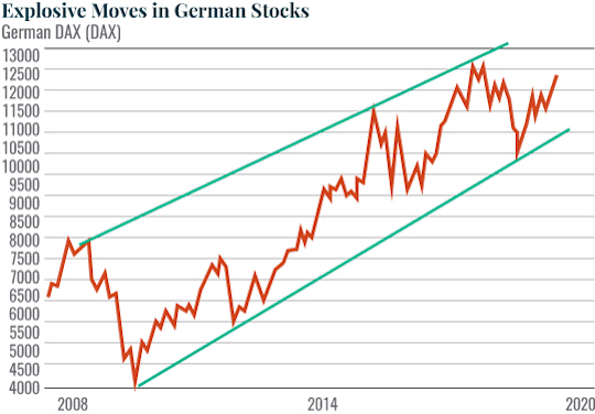 German stocks