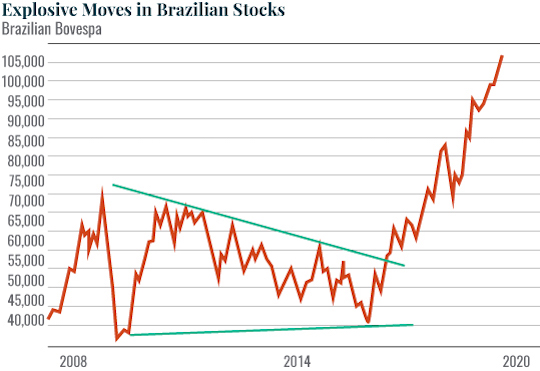 Brazilian stocks