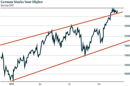 Chart: German Stocks Soar Higher
