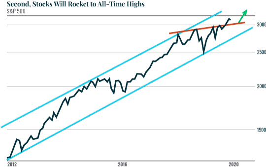 Second, Stocks Will rocket to All-Time Highs