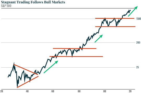 Chart: Stagnant Trading Follows Bull Markets
