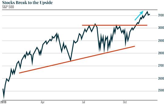 Stocks Break to the Upside