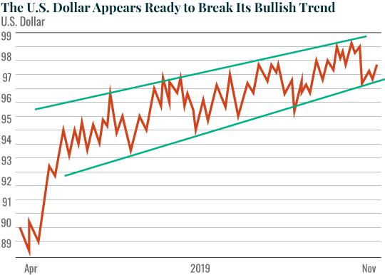 The US Dollar Appears Ready to Break its Bullish Trend