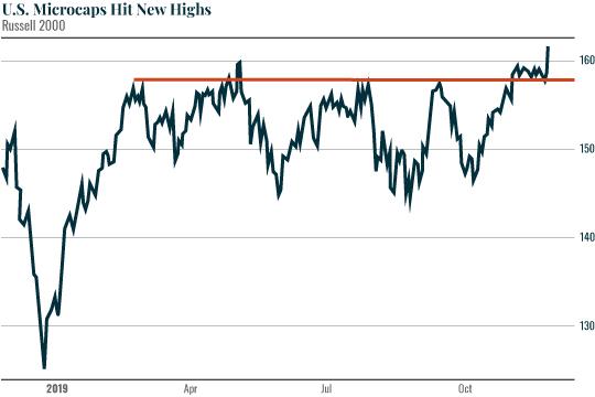 Chart: U.S. Microcaps Hit New Highs