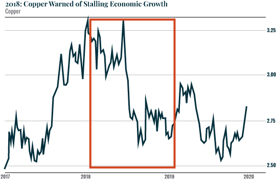 Chart - 2018: Copper Warned of Stalling Economic Growth