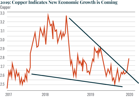 Chart - 2019: Copper Indicates New Economic Growth is Coming