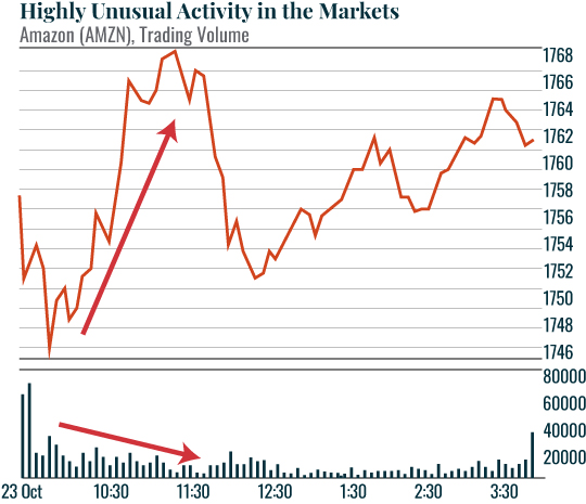 Chart: Highly Unusual Activity