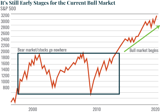 Chart: It's Still Early Stages for the Current Bull Market