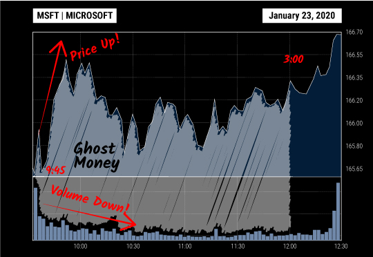 Chart: Ghost Money Sends MSFT Skyrocketing