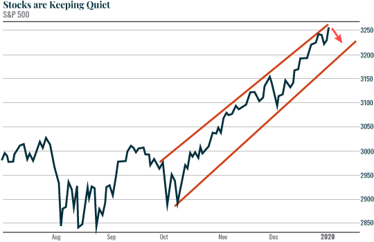 Chart: Stocks Are Keeping Quiet