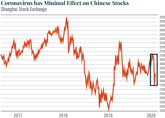 Chart: Coronavirus has Minimal Effect on Chinese Stocks