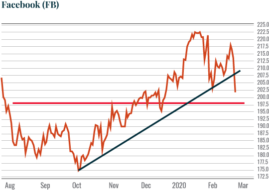 Chart: Facebook (FB)