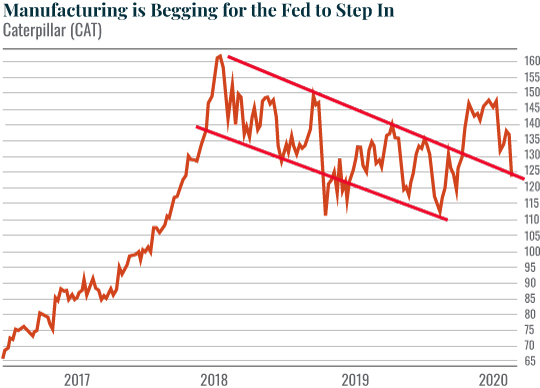 Chart: Manufacturing is Begging for the Fed to Step In