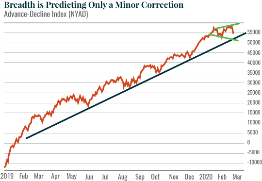 Chart: Breadth is Predicting Only a Minor Correction