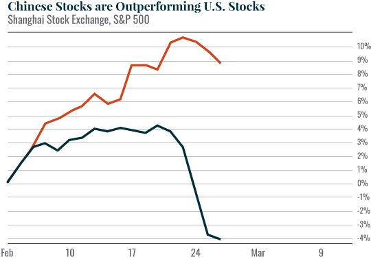 Chart: Chinese Stocks are Outperforming U.S. Stocks