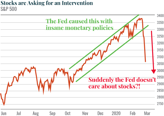 Chart: Stocks are Asking for an Intervention