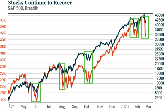Chart: Stocks Continue to Recover