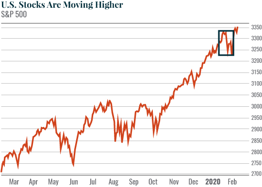 Chart: U.S. Stocks Are Moving Higher