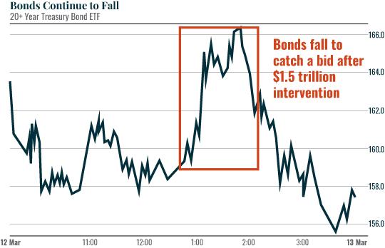 Chart: Bonds Continue...