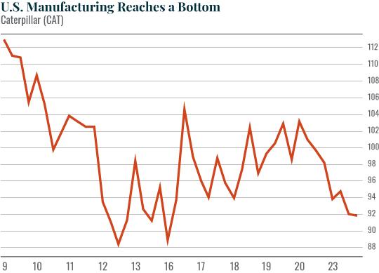 Chart: U.S. Manufacturing Reaches a Bottom