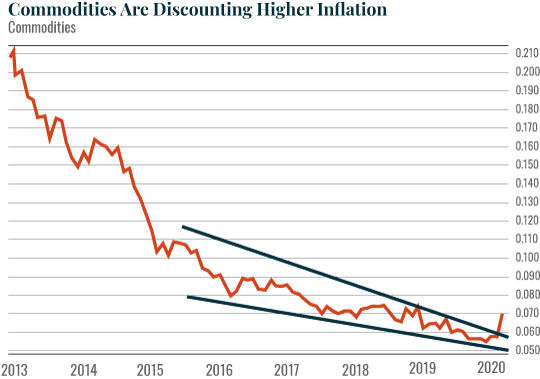 Chart: Commodities Are Discounting Higher Inflation