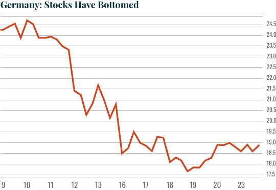 Chart: Germany: Stocks Have Bottomed