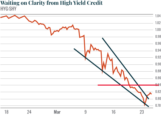 Chart: Waiting on Clarity from High Yield Credit