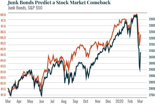 Chart: Junk Bonds Predict a Stock Market Comeback