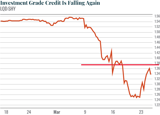 Chart: Investment Grade Credit Is Falling Again