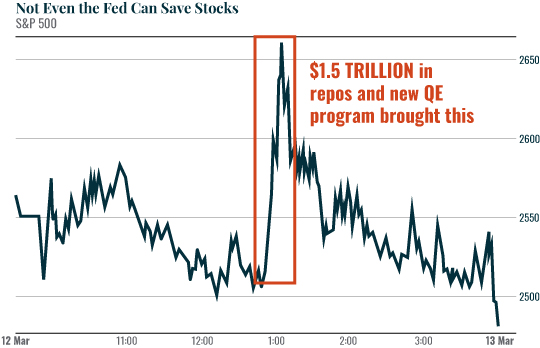 Chart: Not Even the Fed
