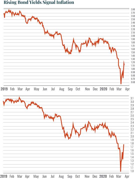 Chart: Rising Bond Yields Signal Inflation