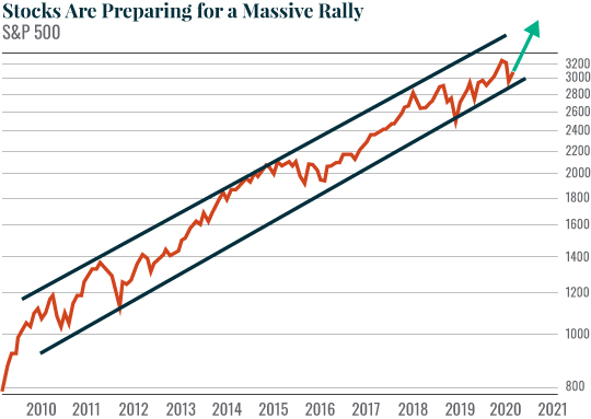 Chart: Stocks Are Preparing for a Massive Rally