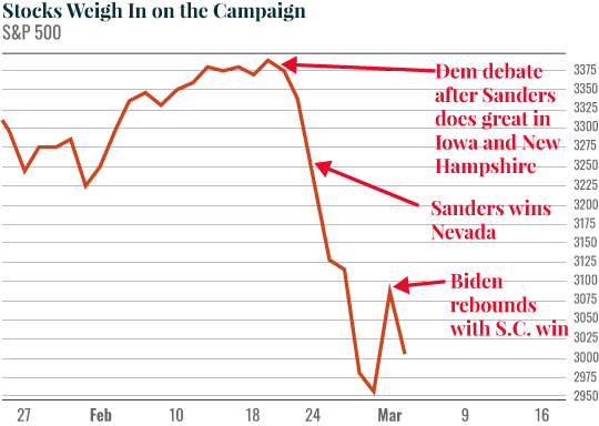 Chart: Stocks Weigh In on the Campaign