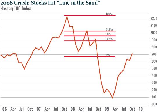Chart: 2008 Crash: Stocks Hit 'Line in the Sand'
