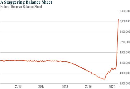 Chart: A Staggering Balance Sheet