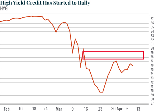High Yield Credit Has Started to Rally
