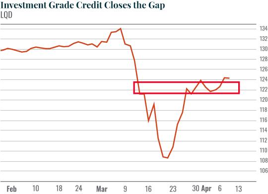 Investment Grade Credit Closes the Gap
