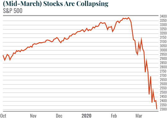 Chart: Mid-March Stocks Are Collapsing