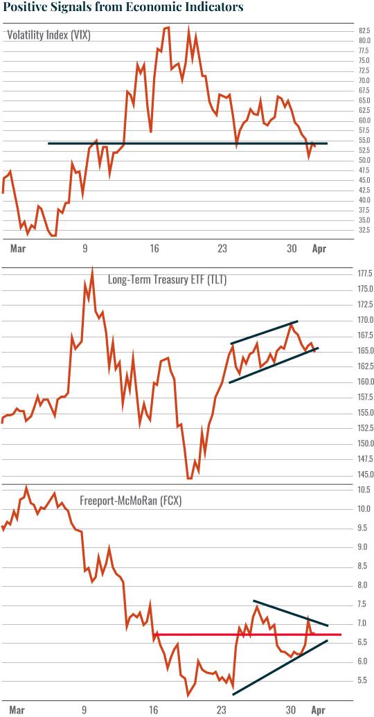 Chart: Positive Signals from Economic Indicators