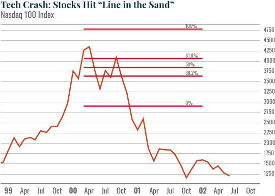 Chart: Tech Crash: Stocks Hit 'Line in the Sand'